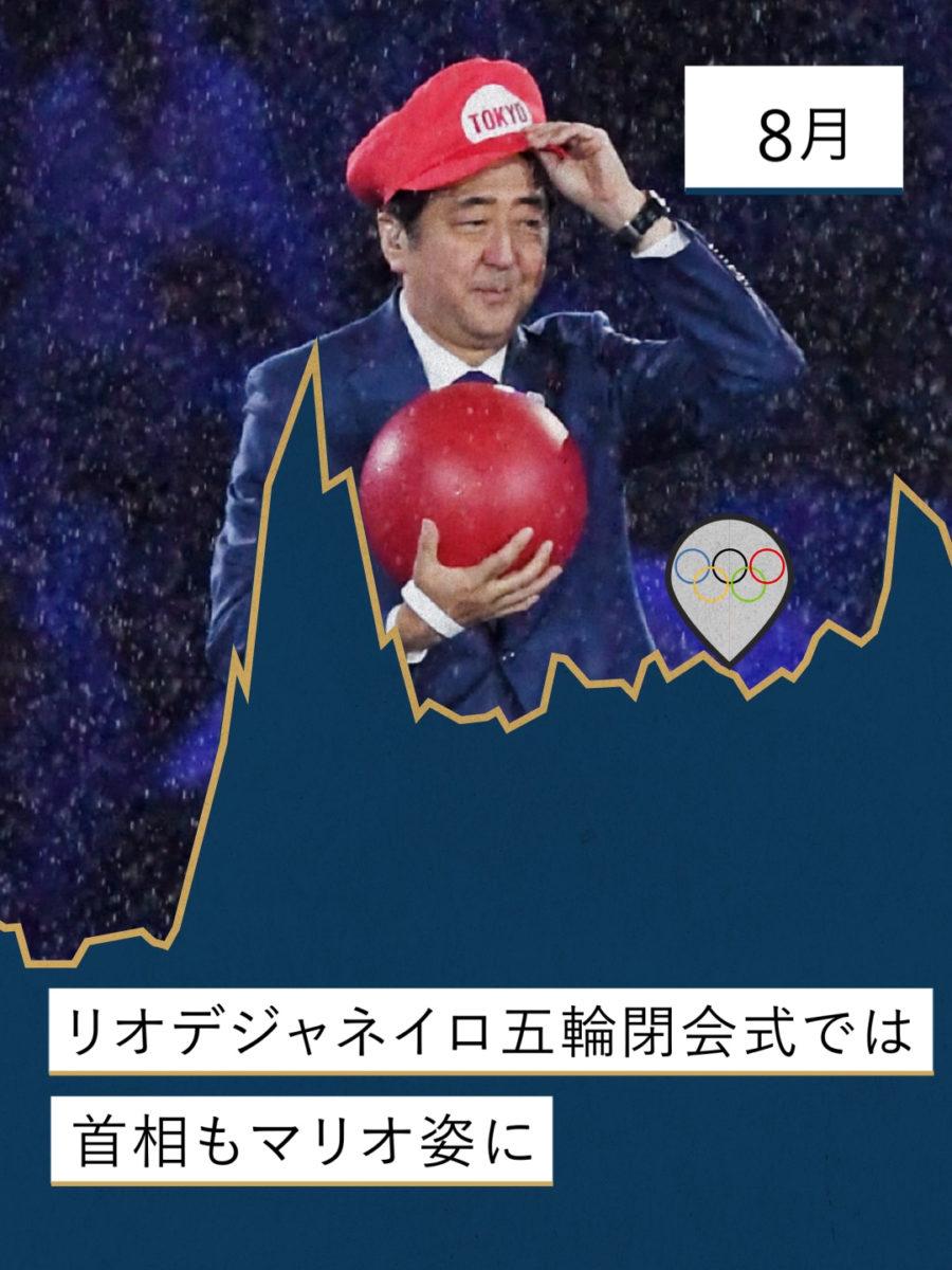 任天堂『激動の2016年を1分でおさらい!』 / NIKKEI