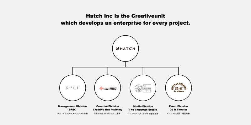 HATCHの組織図。事業ごとにブランド価値を高めることで、ゆくゆくは独立することを想定している。