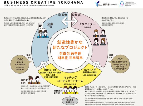『ビジネス・クリエイティブ・ヨコハマ』のクリエイティブ・ディレクション