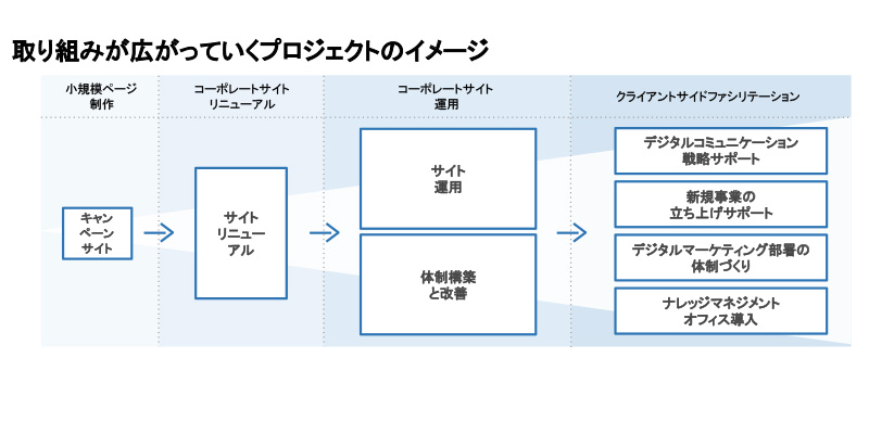 コパイロツト関わるプロジェクトの拡大例
